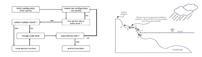 بهینه سازی مسیریابی در شبکه های سیار موردی