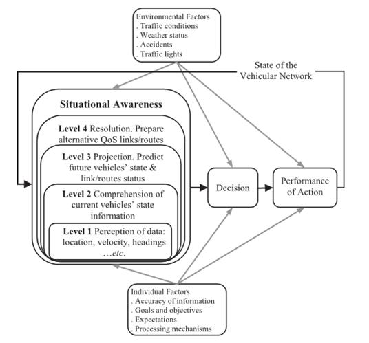 شکل 1: مدل SA برای مسیریابی مبتنی بر QoS در VANET.