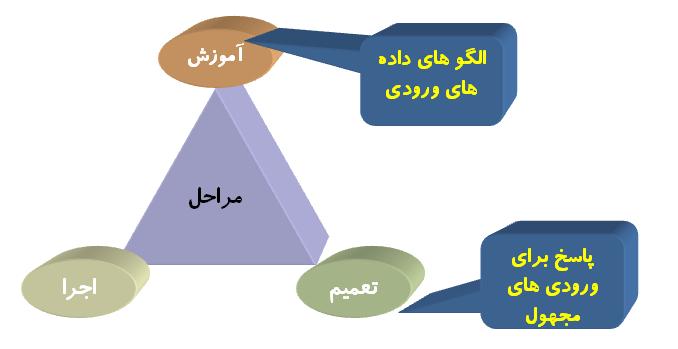 آموزش، تعمیم و اجرا