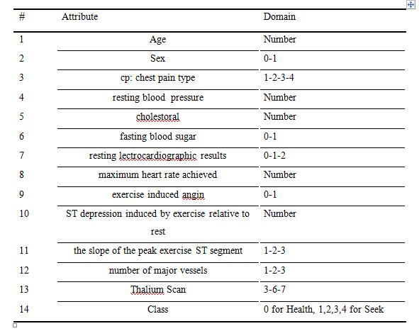 تشخیص بیماری عروق کرونری قلبی در متلب