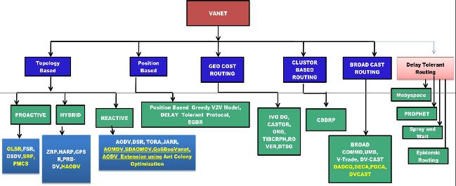 پروتکل های شبکه های خودرویی - شبکه های خودرویی،ونت،vanet، پروتکل، پی استور