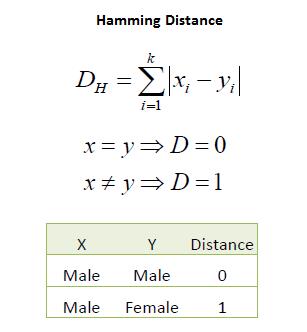 فاصله همینگ (Hammingdistance)