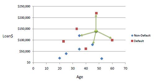 نمودار مثال اعتبار بانکی