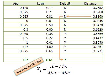 فاصله استاندارد KNN