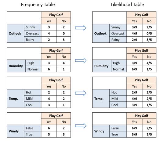 جدول پیشبینی نیوبیزین
