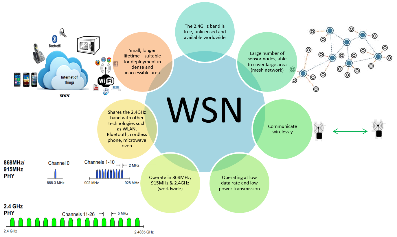 WSN Research