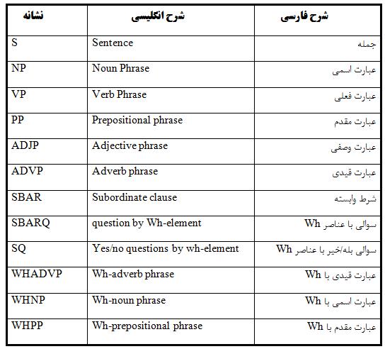 ساختار جملات انگلیسی
