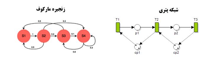 مدل سازی شبکه های خودرویی(VANET)