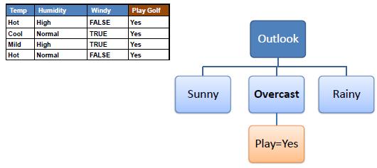 الگوریتم درخت تصمیم Decision Tree