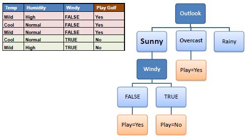 الگوریتم درخت تصمیم