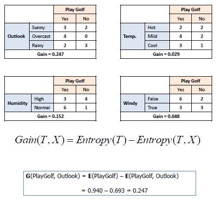 الگوریتم ID3 محاسبه آنتروپی