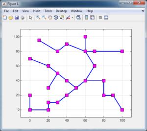 درخت پوشای مینیمم با الگوریتم PSO