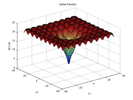 توابع تست الگوریتم های بهینه سازی ACKLEY FUNCTION
