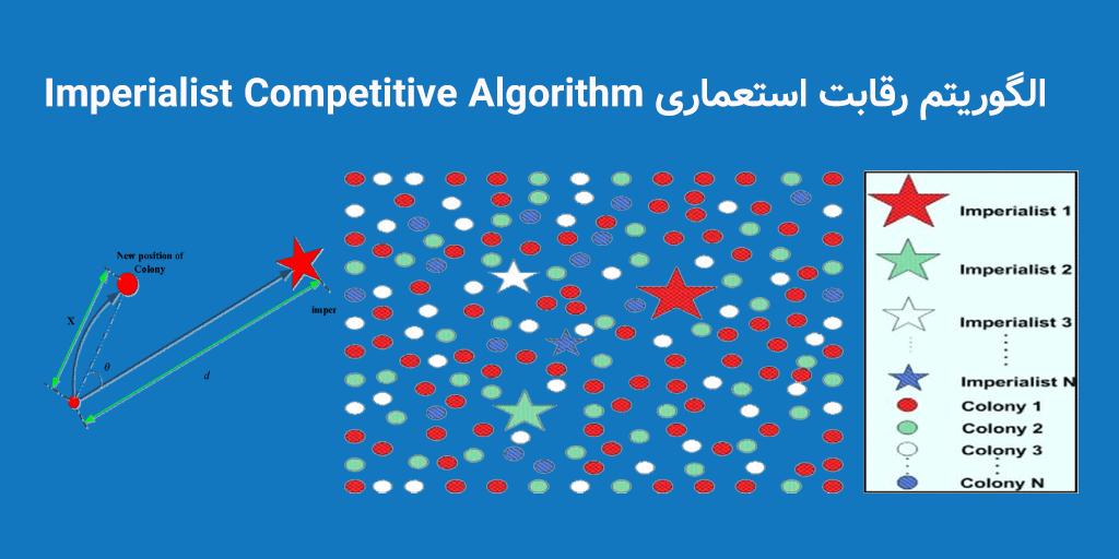 الگوریتم رقابت استعماری