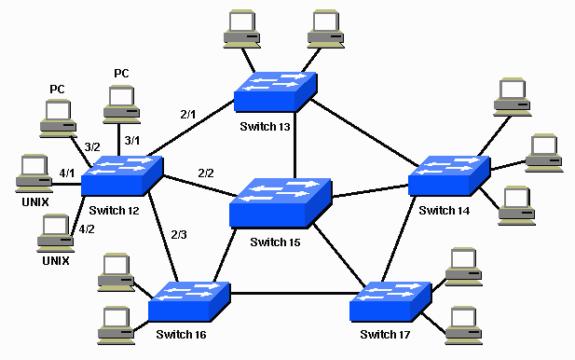 ایجاد شبکه با درخت پوشای کمینه