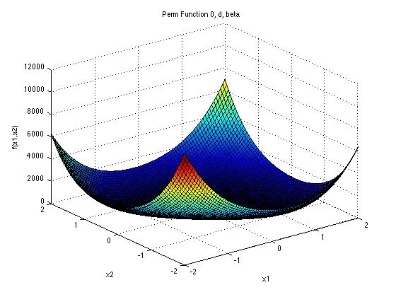 توابع تست الگوریتم های بهینه سازی PERM