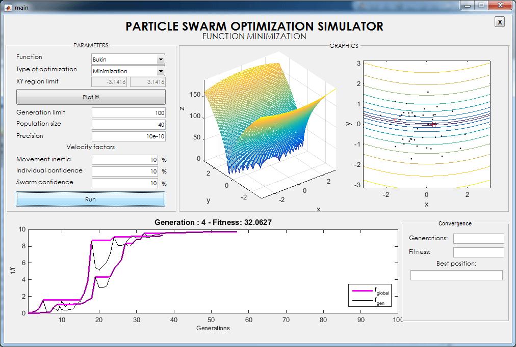 الگوریتم PSO گرافیکی