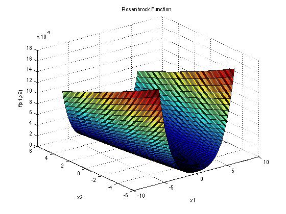 توابع تست الگوریتم های بهینه سازی ROSENBROCK
