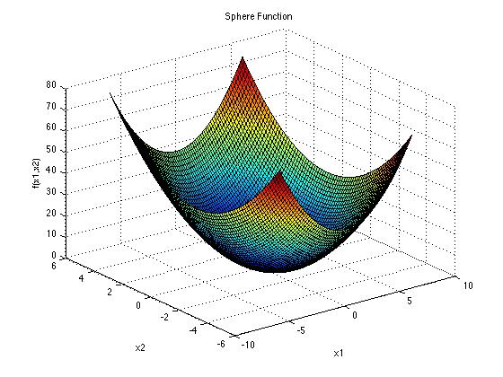 توابع تست الگوریتم های بهینه سازی SPHERE FUNCTION