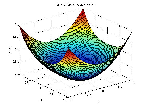 توابع تست الگوریتم های بهینه سازی SUM OF DIFFERENT POWERS
