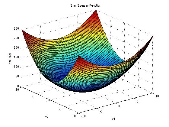توابع تست الگوریتم های بهینه سازی SUM SQUARES FUNCTION