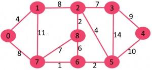 گراف الگوریتم سولین 1