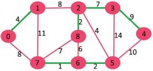 گراف الگوریتم سولین 3
