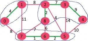 گراف الگوریتم سولین 4