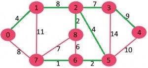 گراف الگوریتم سولین 5