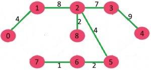 گراف الگوریتم سولین 6