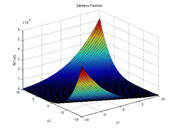 توابع تست الگوریتم های بهینه سازی ZAKHAROV