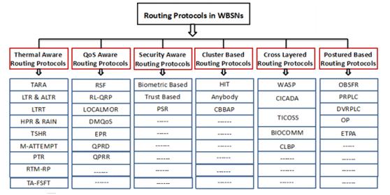 طبقهبندی پروتکلهای مسیریابی شبکه WBAN