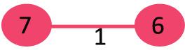 مراحل تشکیل الگوریتم کروسکال 1