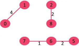 مراحل تشکیل الگوریتم کروسکال 4
