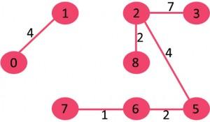 مراحل تشکیل الگوریتم کروسکال 6
