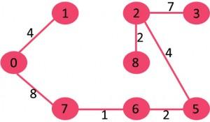 مراحل تشکیل الگوریتم کروسکال 7