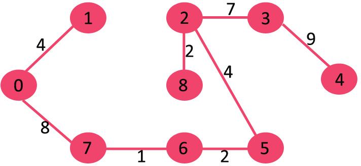 مراحل تشکیل الگوریتم کروسکال 8