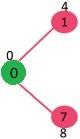 تشکیل گراف با الگوریتم پریم 1