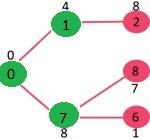 تشکیل گراف با الگوریتم پریم 3