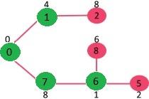 تشکیل گراف با الگوریتم پریم 4