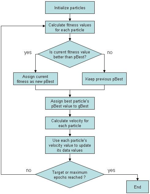 الگوریتم PSO