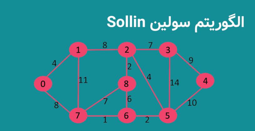 الگوریتم Sollin