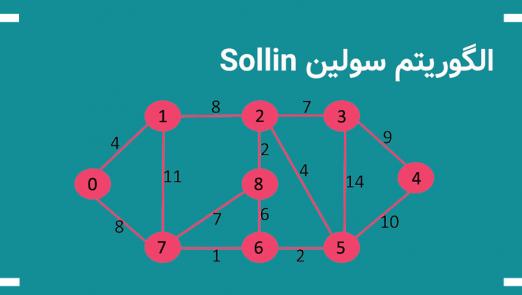 الگوریتم سولین Sollin