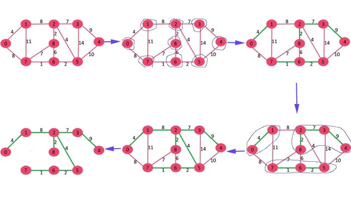 تشریح الگوریتم Sollin
