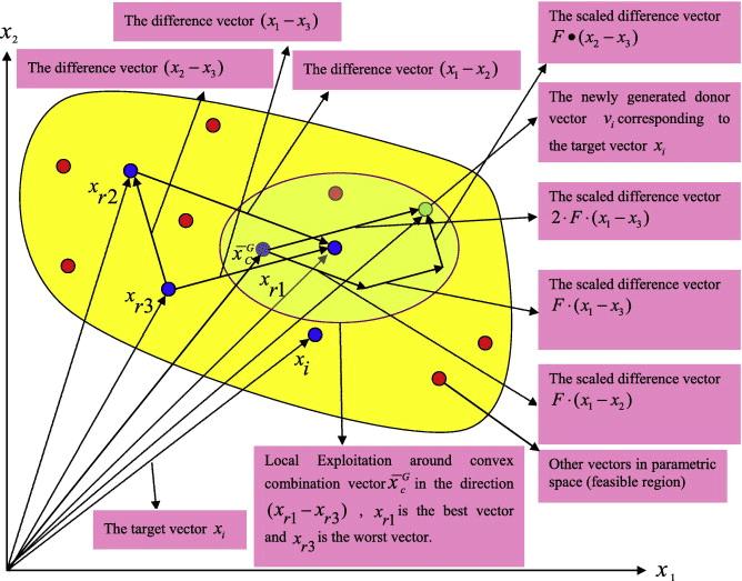 الگوریتم تکاملی تفاضلی - Differential Eevolution Algorithm