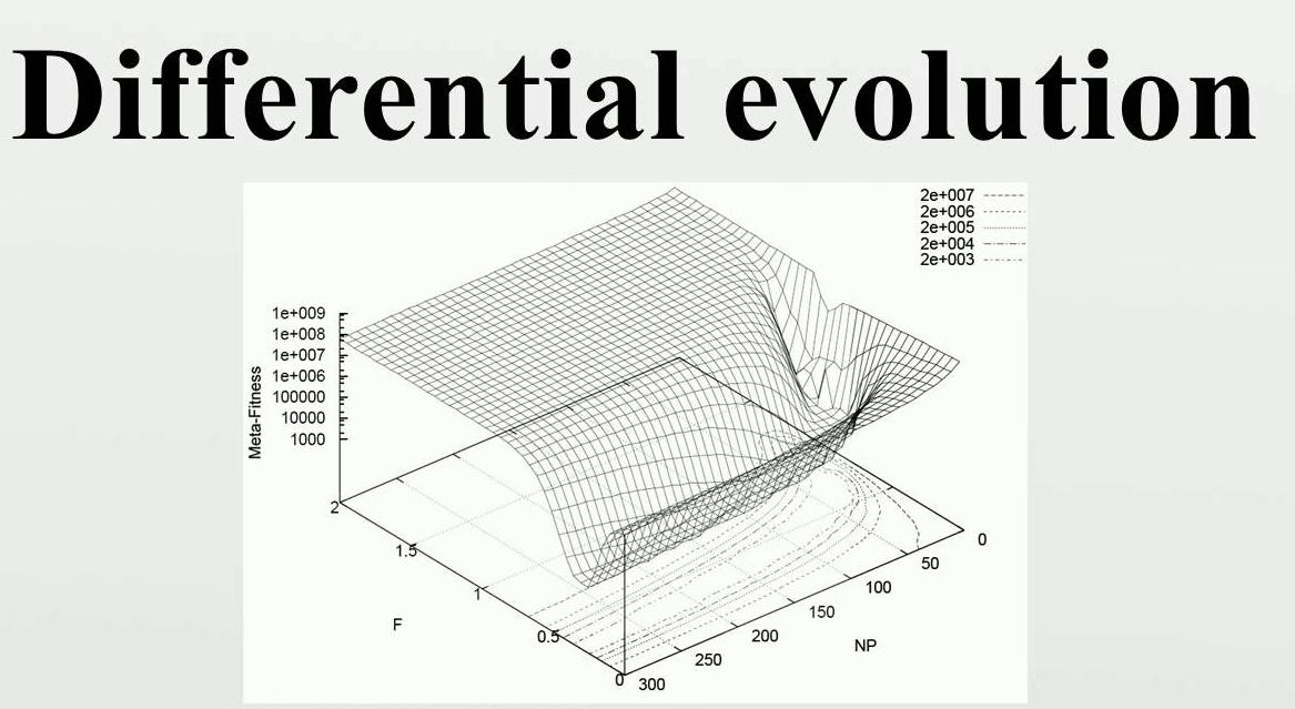 الگوریتم تکاملی تفاضلی