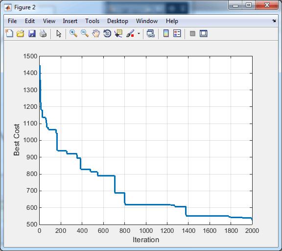 همگرایی الگوریتم DE برای TSP