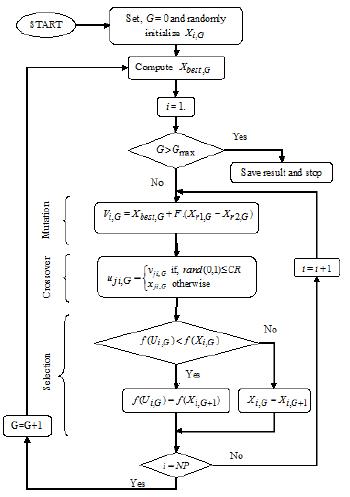 فلوچارت الگوریتم تکاملی تفاضلی