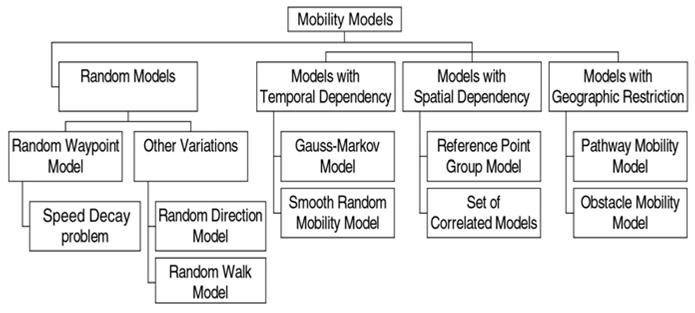 مدل های حرکتی گره ها