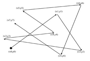 مدل حرکتی RWP